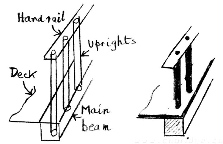 包括的部件有 : A) 两根主梁 为了安装支柱,顶部和底部开孔的箱式梁,可以再其中填满短切纤维复合材料或者其他可以保证稳定性地材料 B) 支柱 圆柱型或者其他形状。用于连接主梁和扶手。 C) 桥面板 安装在主梁上面的平板。宽度上可以横跨主梁,同时可以开孔方便支柱安装。 D) 扶手 为了安装支柱,在扶手上开孔。 木材和钢铁的使用往往倾向于直线设计。曲线设计在某些区域会非常吃香。BFL公司采用钢材建造了图4c中展示 桥型,但是造价昂贵。3维编织产品很容易弯曲到所需形状,如图3e,因此,在曲线物品很稳定,这也为